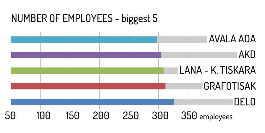 Number of employees - biggest 5