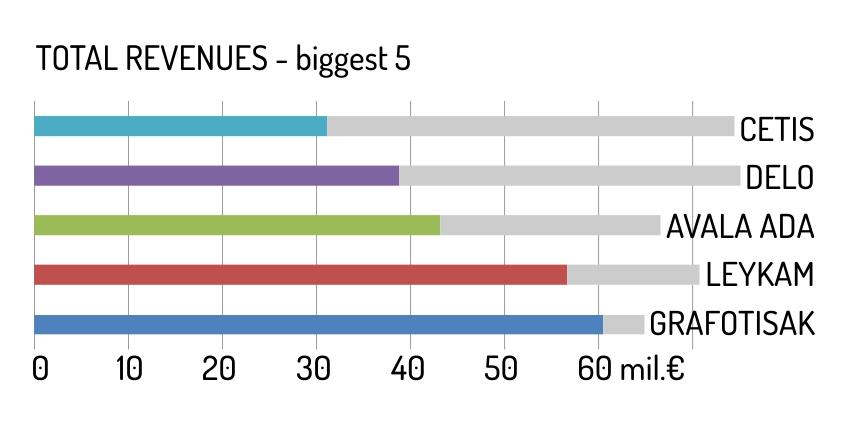 Total revenues - biggest 5