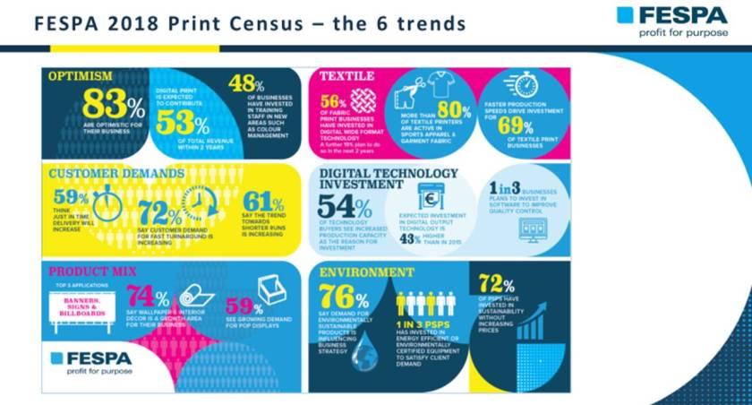 FESPA – globalna grafička industrija bilježi rast prihoda i ulaganja