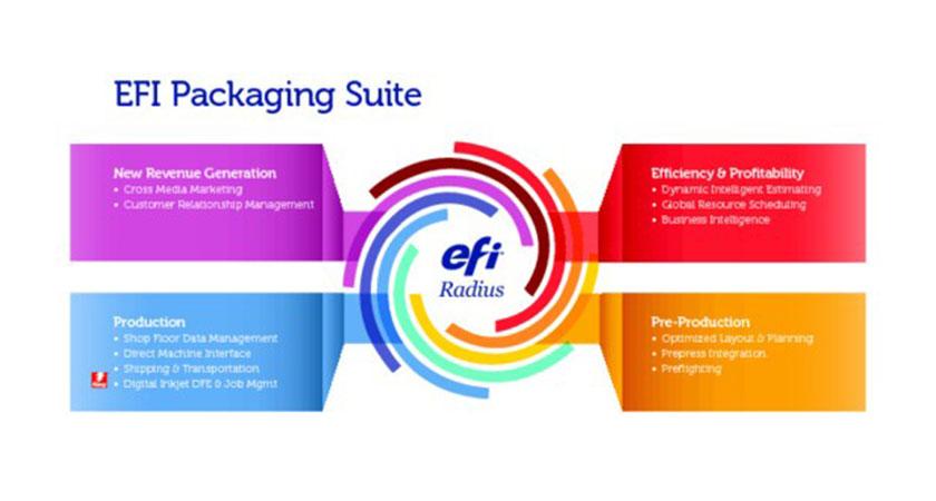 EFI donosi novu transformacijsku platformu za ambalažere